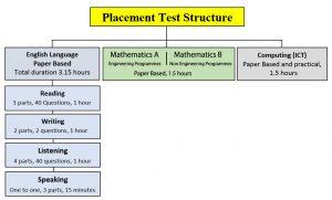 PT Structure